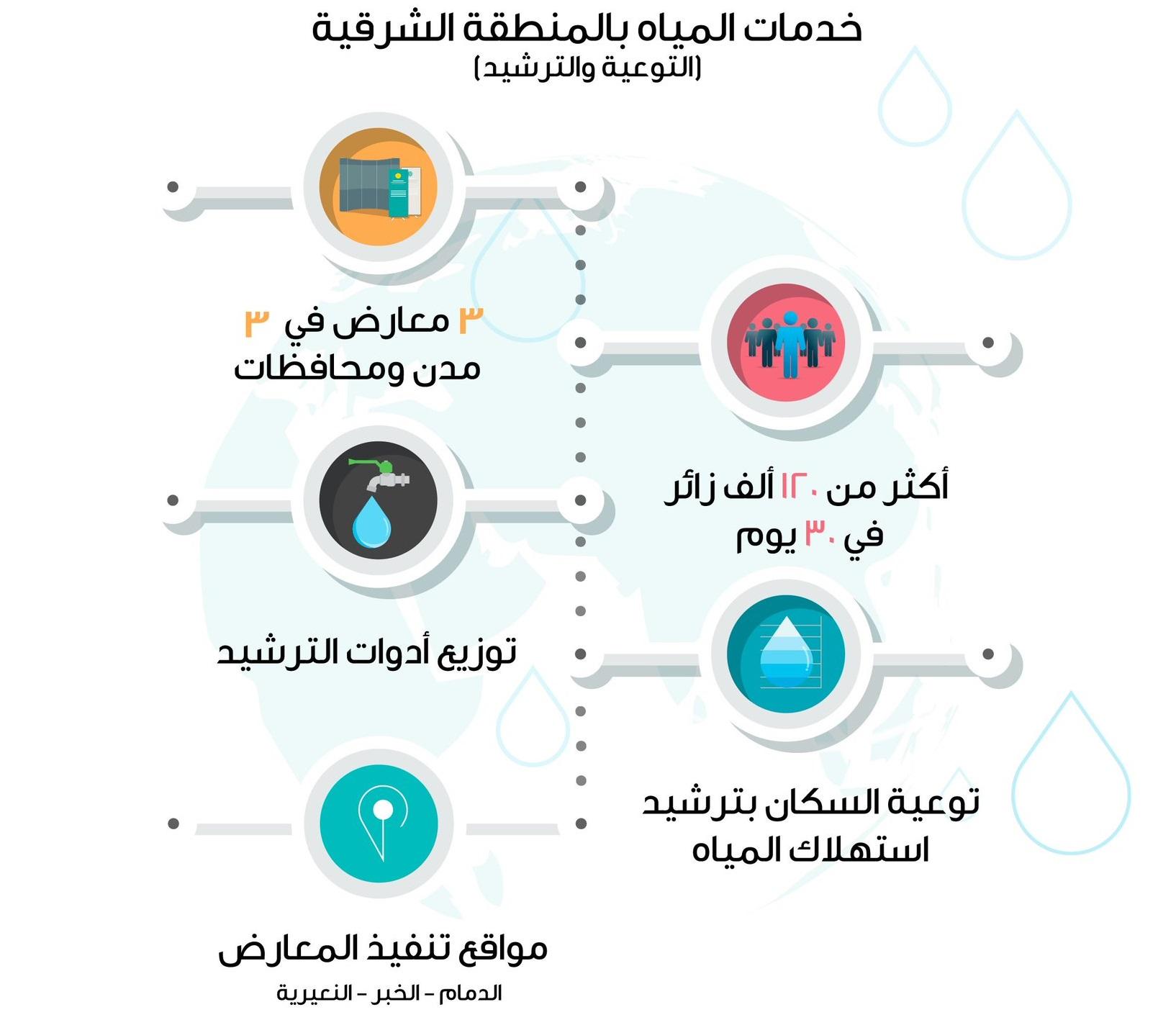 خدمات المياه بالمنطقة الشرقية