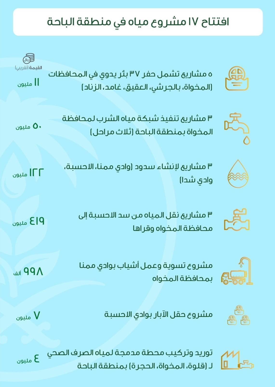 افتتاح 17 مشروع مياه في منطقة الباحة