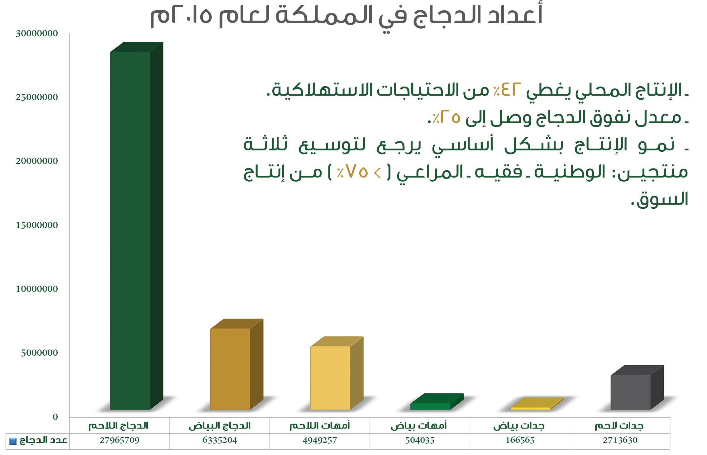 أعداد الدجاج في المملكة لعام 2015